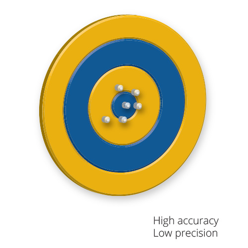 SiteVision-Accuracy-Target-v01-high-accuracy-low-precision