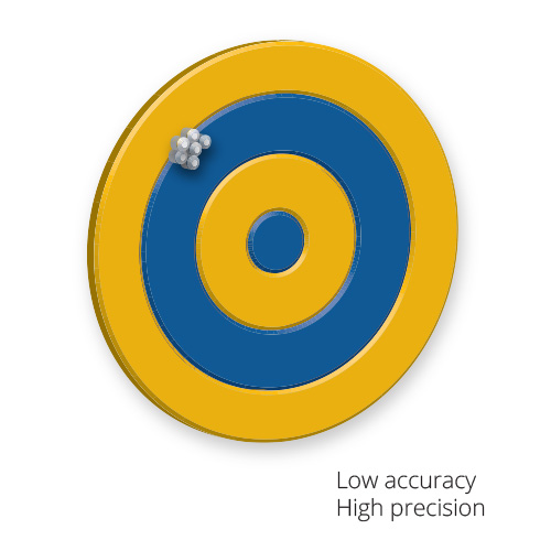 SiteVision-Accuracy-Target-v01-low-accuracy-high-precision
