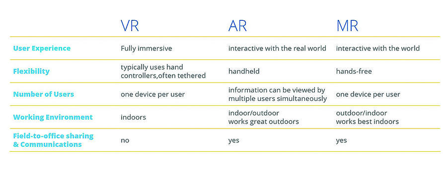 ar-explained-differences-ar-mr-vr-chart